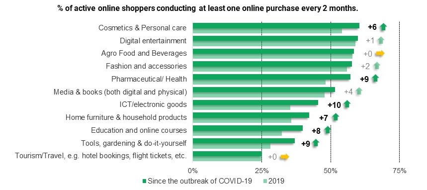 Statistics on online shopping from the UN Conference on Trade and Development