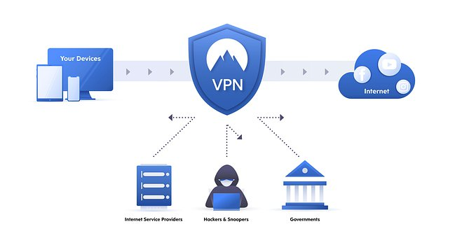 Representation of a VPN-encrypted connection